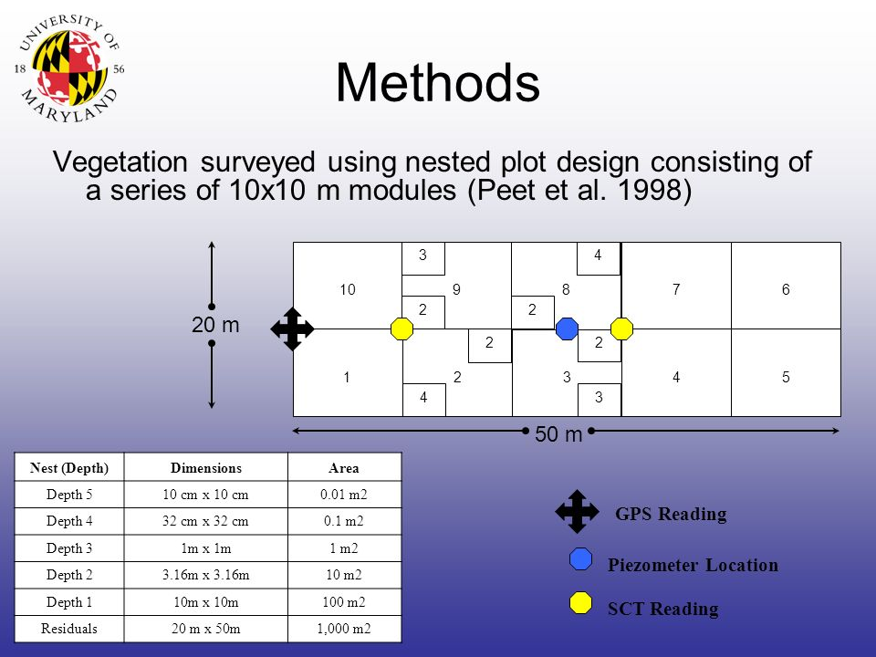 Methods Vegetation surveyed using nested plot design consisting of a series of 10x10 m modules (Peet et al.