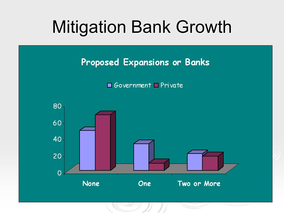 Mitigation Bank Growth