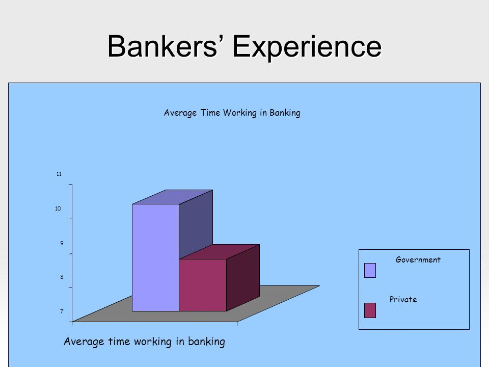 Bankers Experience 7 8 9 10 11 Average time working in banking in banking Average Time Working in Banking Government Private