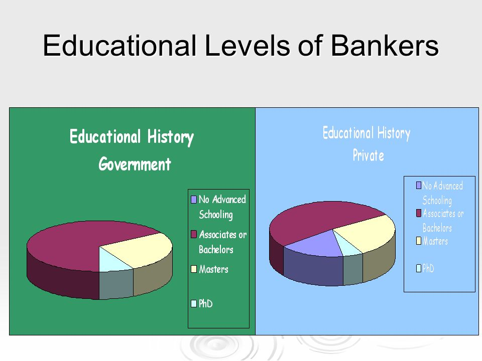 Educational Levels of Bankers