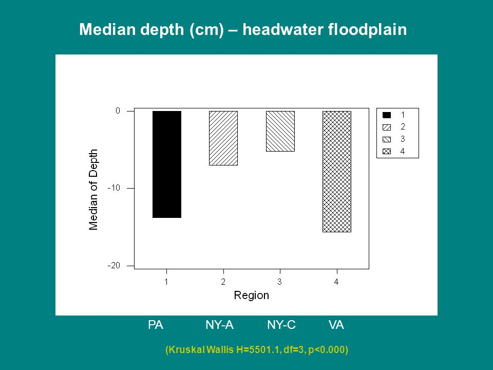 Median depth (cm) – headwater floodplain PANY-ANY-CVA (Kruskal Wallis H=5501.1, df=3, p<0.000)