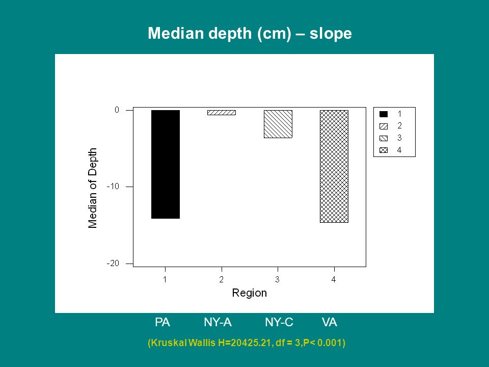 Median depth (cm) – slope PANY-ANY-CVA (Kruskal Wallis H=20425.21, df = 3,P< 0.001)