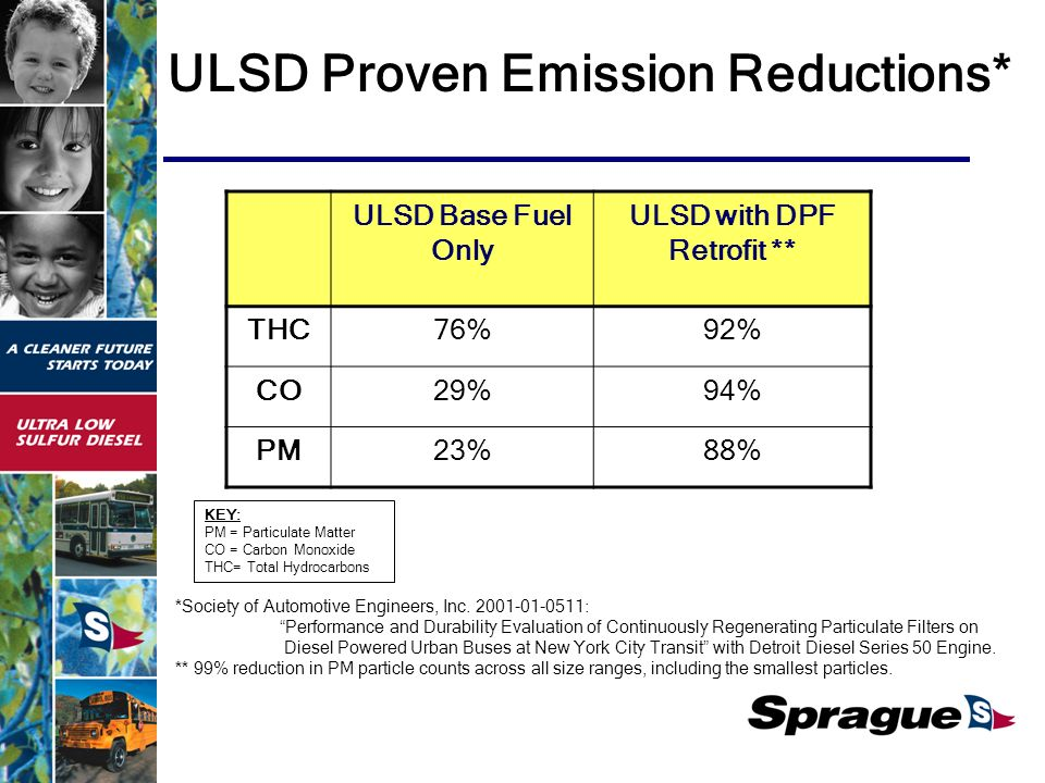 KEY: PM = Particulate Matter CO = Carbon Monoxide THC= Total Hydrocarbons ULSD Base Fuel Only ULSD with DPF Retrofit ** THC76%92% CO29%94% PM23%88% *Society of Automotive Engineers, Inc.