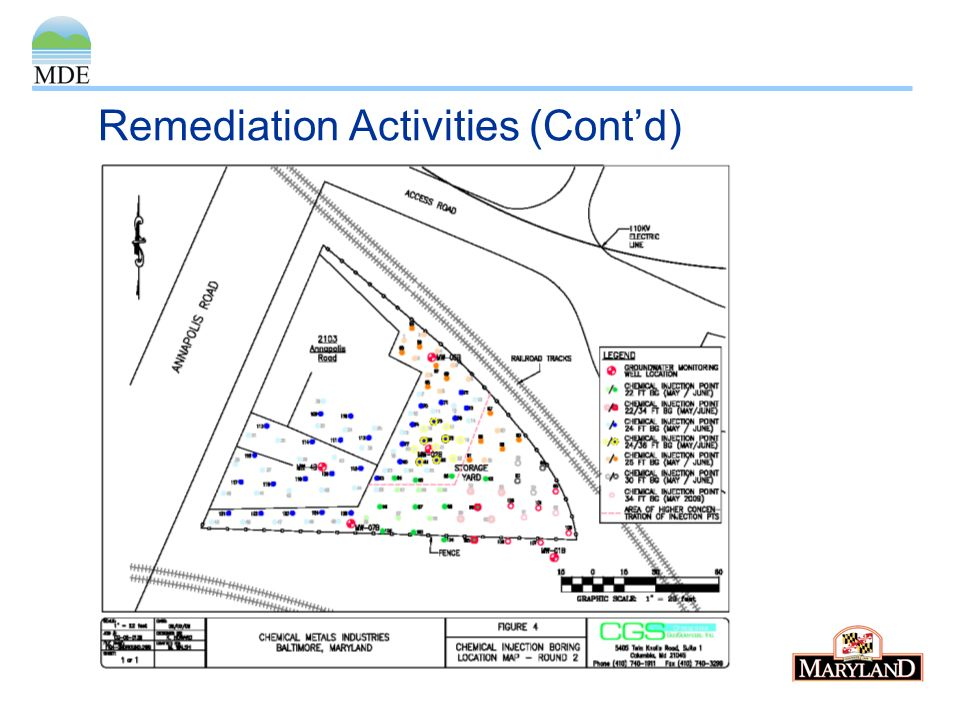 Remediation Activities (Contd)