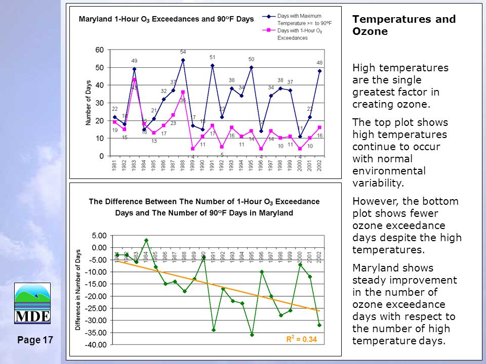 Page 17 Temperatures and Ozone High temperatures are the single greatest factor in creating ozone.