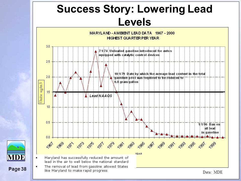 Page 38 Success Story: Lowering Lead Levels Maryland has successfully reduced the amount of lead in the air to well below the national standard The removal of lead from gasoline allowed States like Maryland to make rapid progress Data: MDE Units: ug/m3