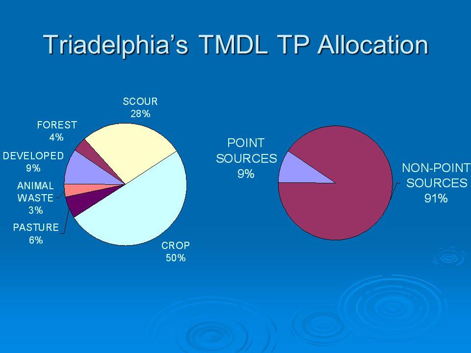 Triadelphias TMDL TP Allocation