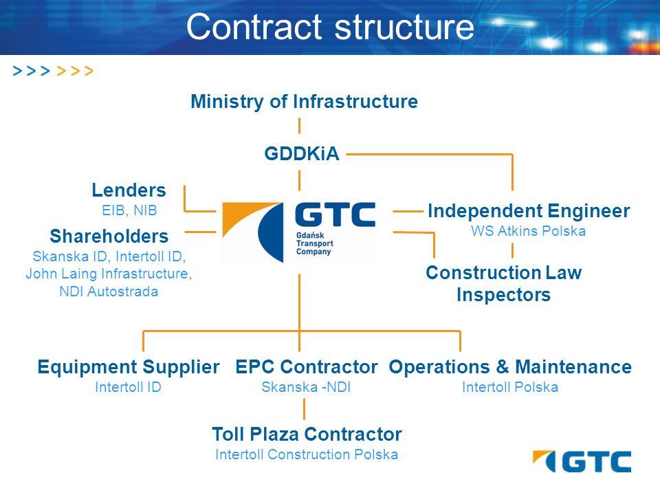 Contract structure Ministry of Infrastructure GDDKiA Lenders EIB, NIB Shareholders Skanska ID, Intertoll ID, John Laing Infrastructure, NDI Autostrada