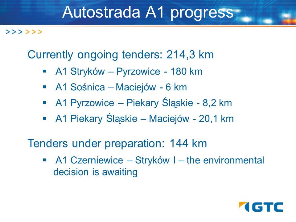 Autostrada A1 progress Currently ongoing tenders: 214,3 km A1 Stryków – Pyrzowice - 180 km A1 Sośnica – Maciejów - 6 km A1 Pyrzowice – Piekary Śląskie