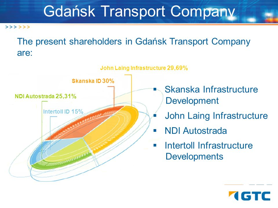 The present shareholders in Gdańsk Transport Company are: NDI Autostrada 25,31% Skanska ID 30% John Laing Infrastructure 29,69% Intertoll ID 15%. Skan