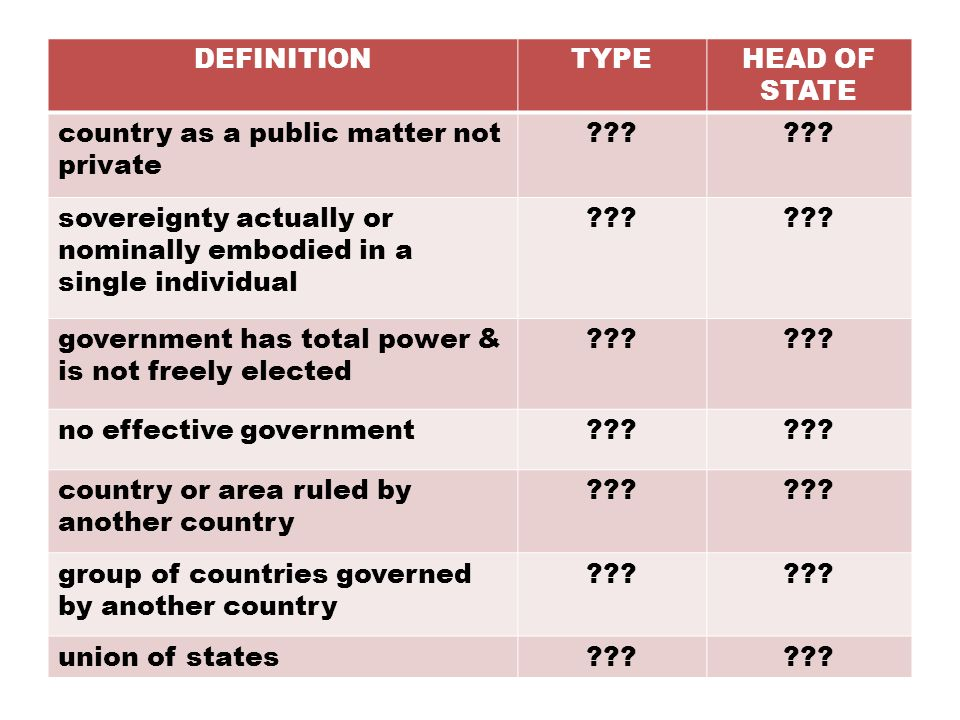 DEFINITIONTYPEHEAD OF STATE country as a public matter not private ??? sovereignty actually or nominally embodied in a single individual ??? governmen