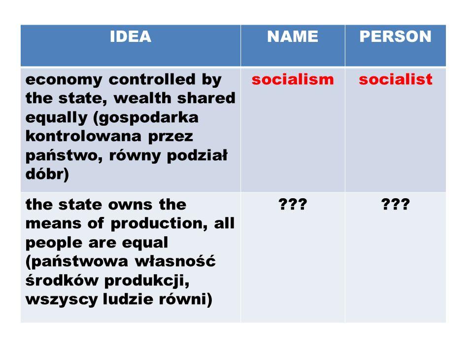IDEANAMEPERSON economy controlled by the state, wealth shared equally (gospodarka kontrolowana przez państwo, równy podział dóbr) socialismsocialist the state owns the means of production, all people are equal (państwowa własność środków produkcji, wszyscy ludzie równi)