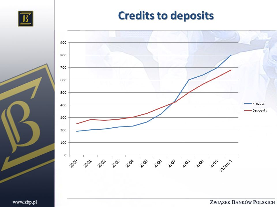 Credits to deposits