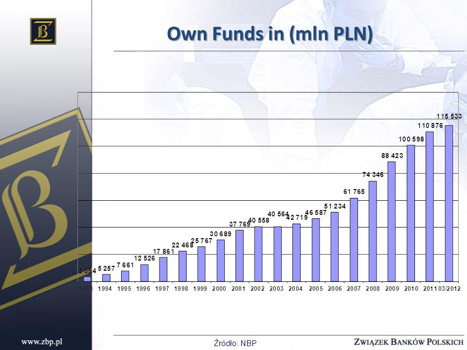 Own Funds in (mln PLN) Źródło: NBP