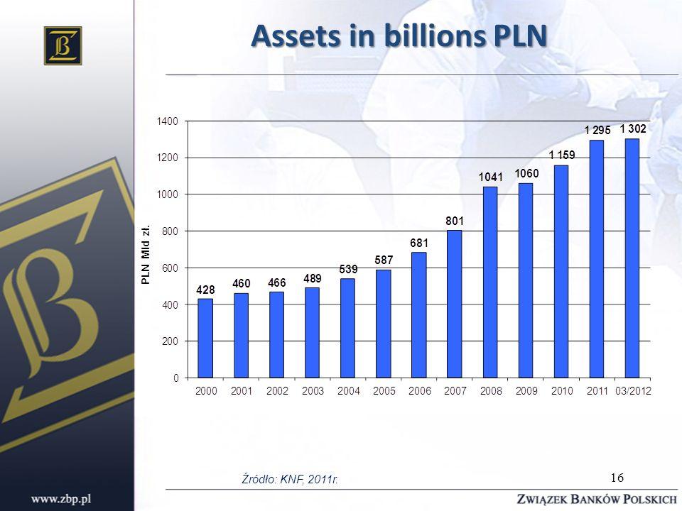Assets in billions PLN Źródło: KNF, 2011r. 16