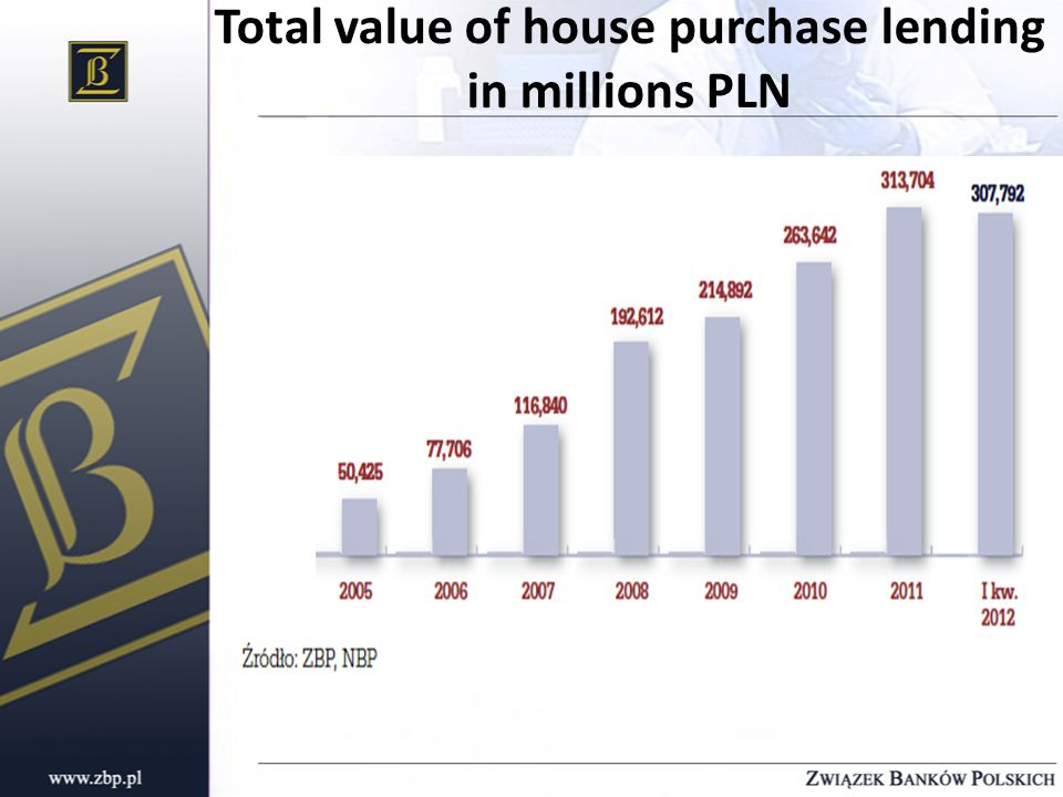 Total value of house purchase lending in millions PLN