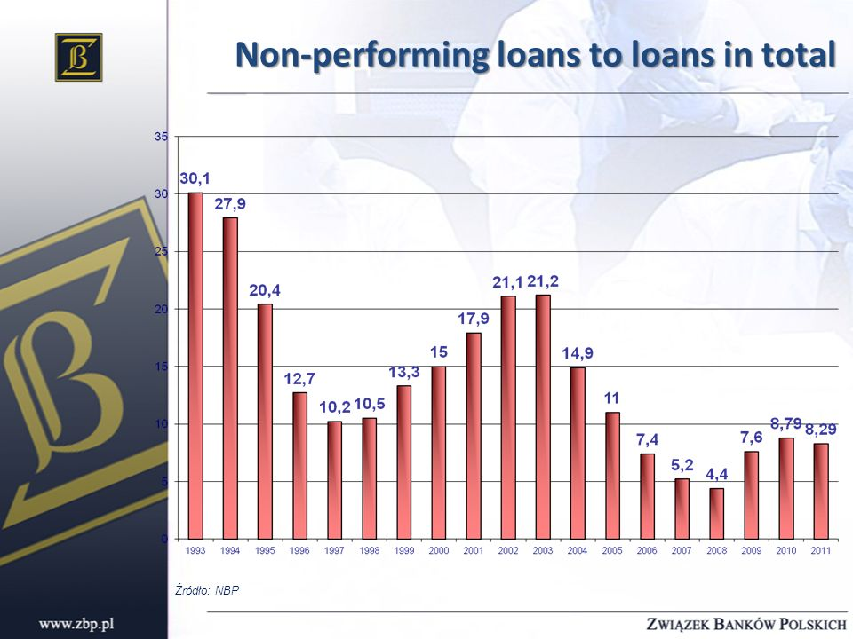 Non-performing loans to loans in total Źródło: NBP