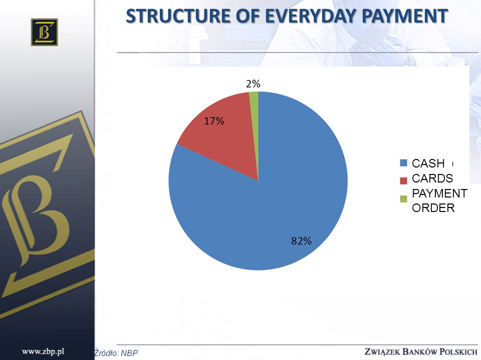 STRUCTURE OF EVERYDAY PAYMENT Źródło: NBP CASH CARDS PAYMENT ORDER