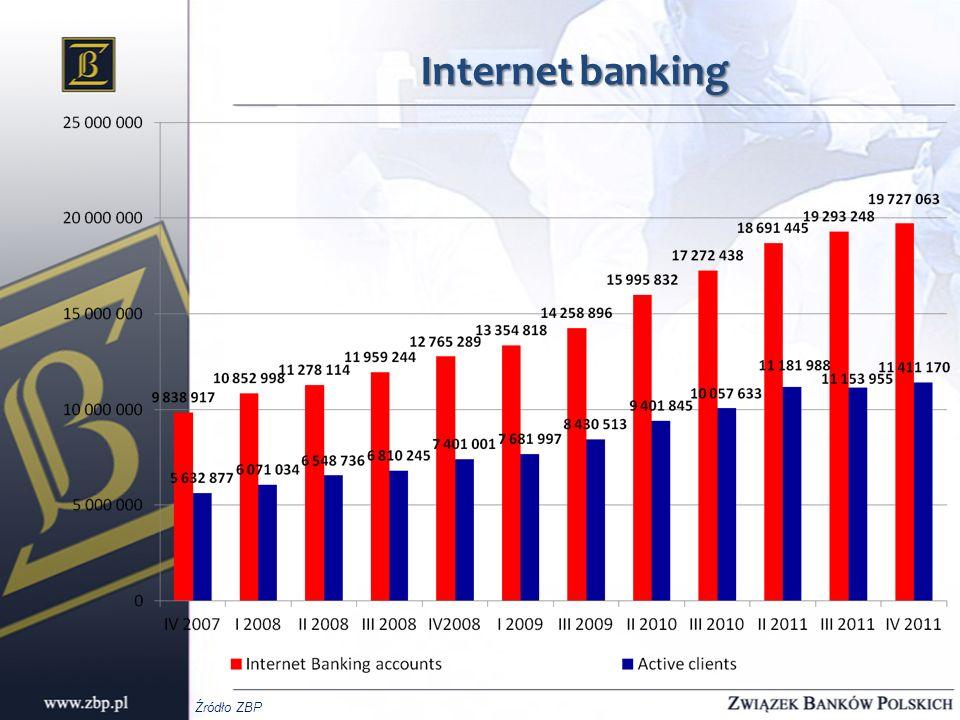 Internet banking Źródło ZBP