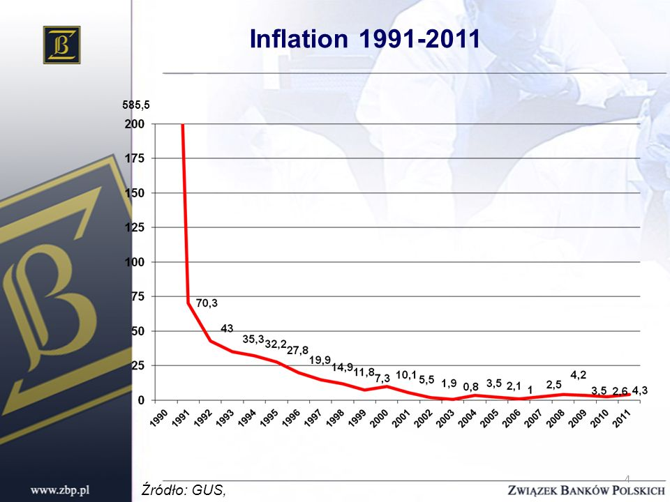 4 Inflation 1991-2011 Źródło: GUS, 585,5