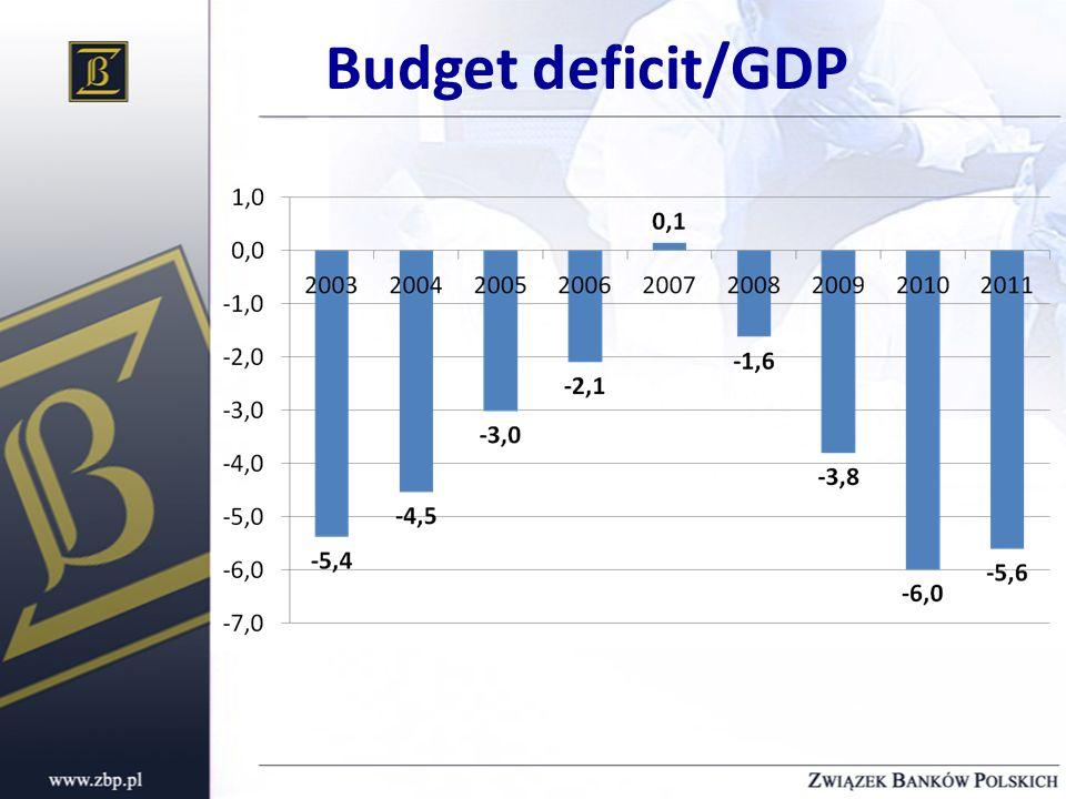 Budget deficit/GDP