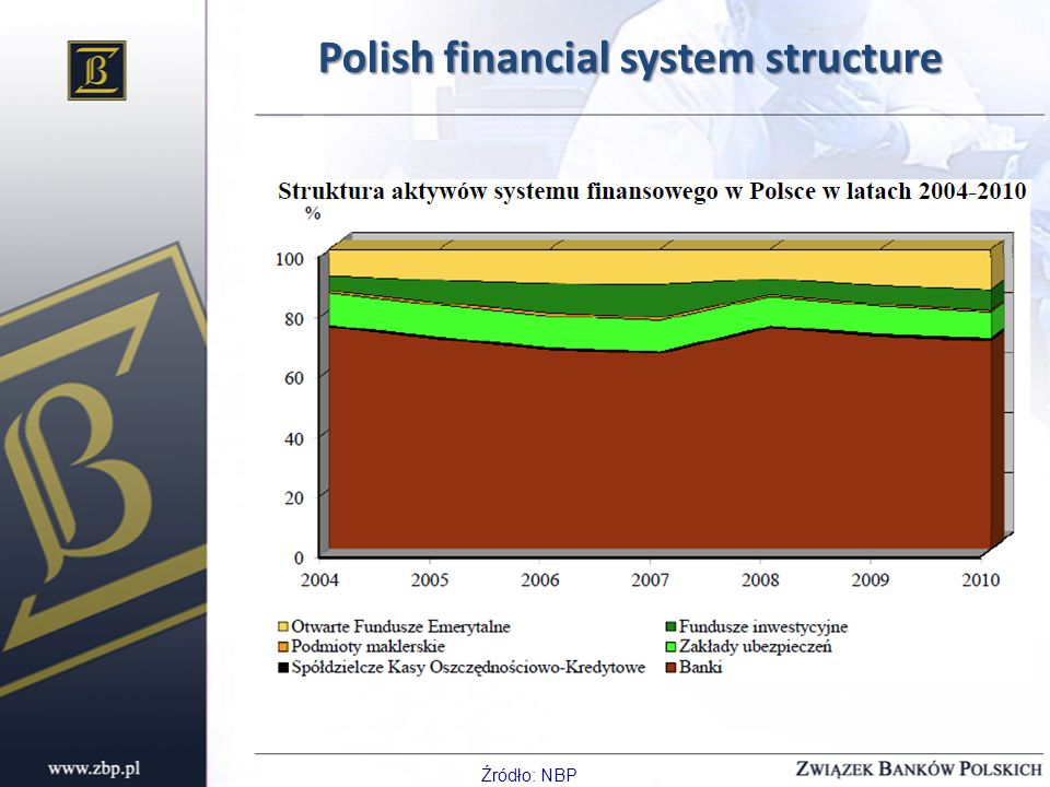 Polish financial system structure Źródło: NBP