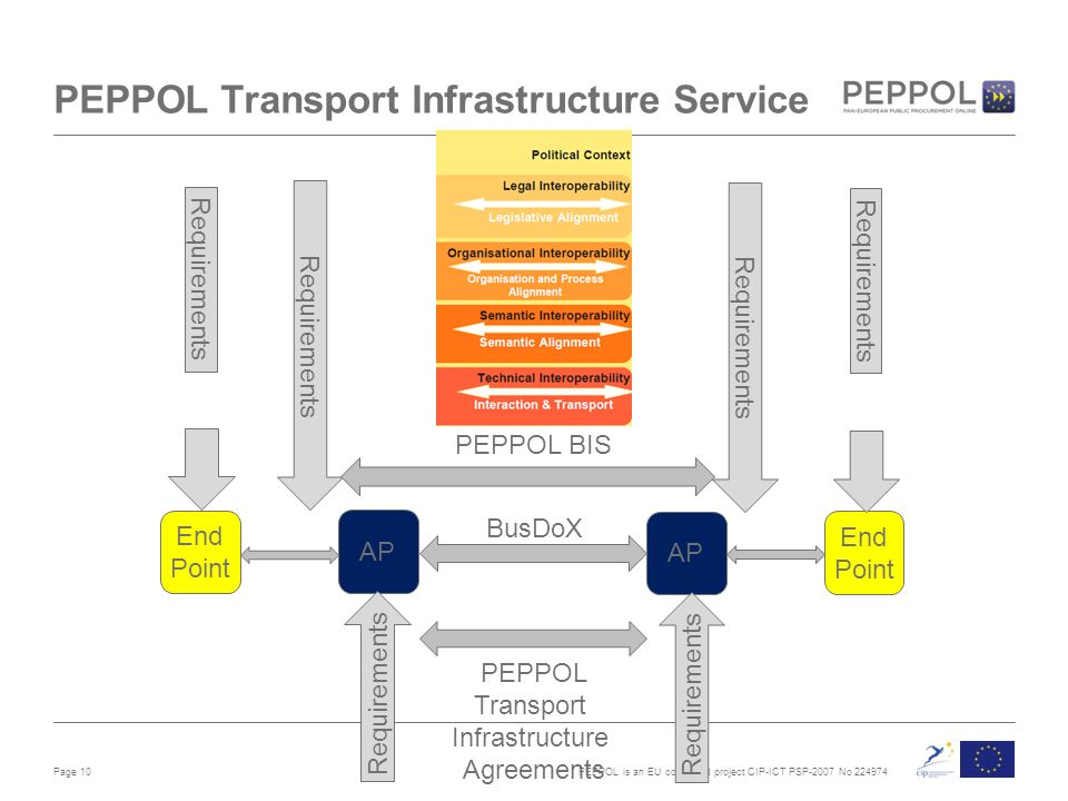 PEPPOL is an EU co-funded project CIP-ICT PSP-2007 No Page 10 PEPPOL Transport Infrastructure Service AP PEPPOL BIS PEPPOL Transport Infrastructure Agreements BusDoX End Point End Point Requirements
