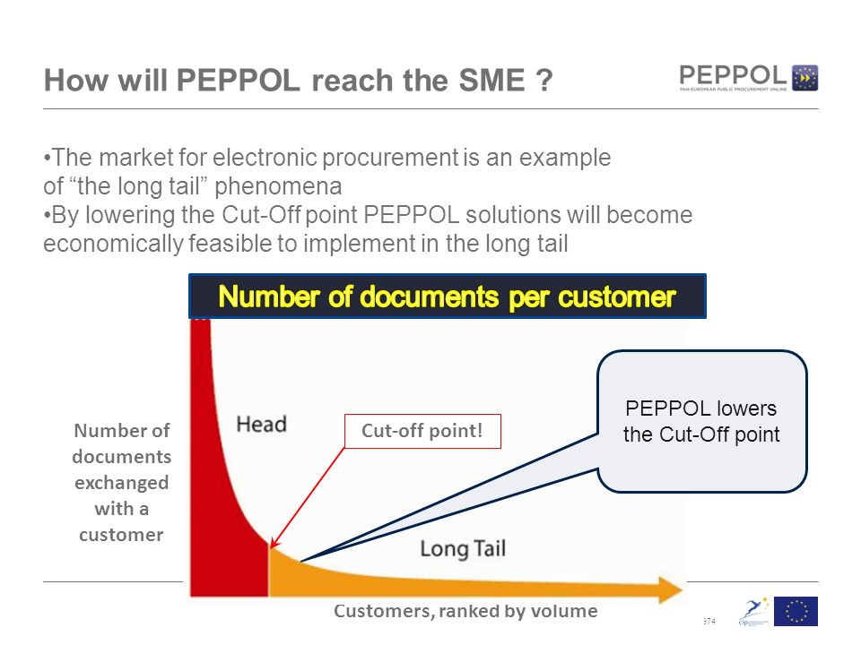PEPPOL is an EU co-funded project CIP-ICT PSP-2007 No How will PEPPOL reach the SME .
