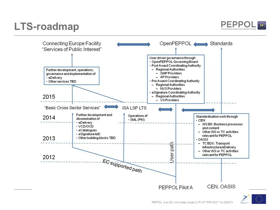 PEPPOL is an EU co-funded project CIP-ICT PSP-2007 No LTS-roadmap