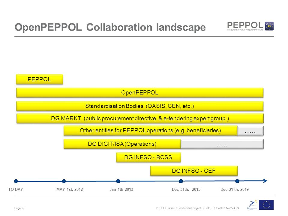 PEPPOL is an EU co-funded project CIP-ICT PSP-2007 No OpenPEPPOL Collaboration landscape Page 27 TO DAY MAY 1st.