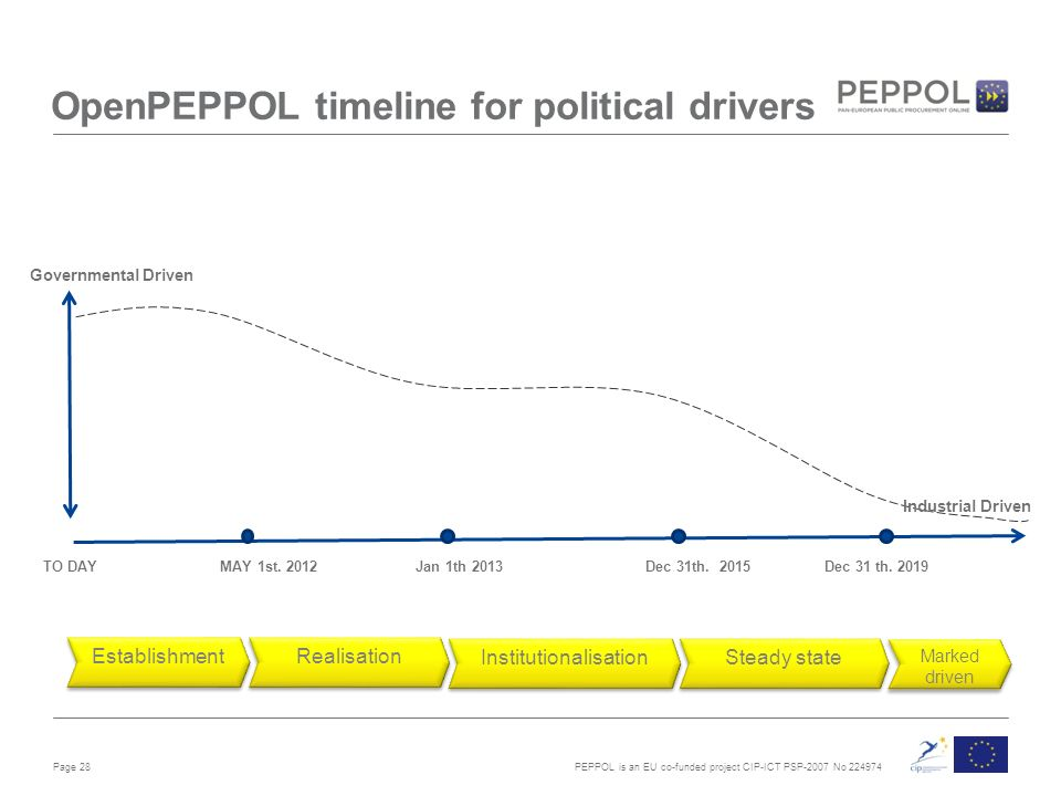 PEPPOL is an EU co-funded project CIP-ICT PSP-2007 No OpenPEPPOL timeline for political drivers Page 28 TO DAY MAY 1st.