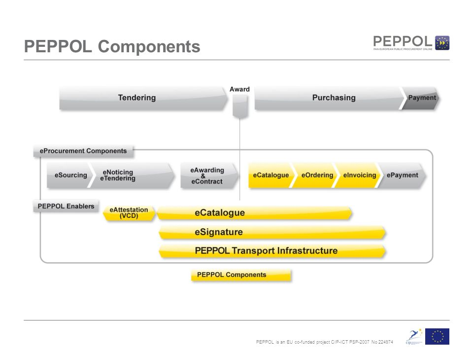 PEPPOL is an EU co-funded project CIP-ICT PSP-2007 No PEPPOL Components
