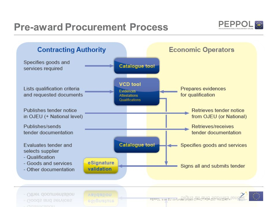 PEPPOL is an EU co-funded project CIP-ICT PSP-2007 No Pre-award Procurement Process
