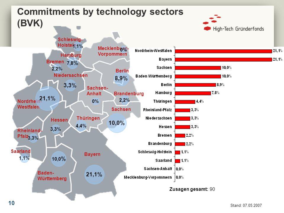 10 Bayern Baden- Württemberg Nordrhein- Westfalen Saarland Rheinland- Pfalz Hessen Thüringen Niedersachsen Bremen Schleswig- Holstein Mecklenburg- Vorpommern Sachsen Sachsen- Anhalt Brandenburg 8,9% 21,1% 10,0% 0% 1,1% 4,4% 0% 1,1% 2,2% Berlin Hamburg Zusagen gesamt: 90 3,3% 10,0 % 21,1% 2,2% 7,8 % 3,3% Stand: 07.05.2007 Commitments by technology sectors (BVK)