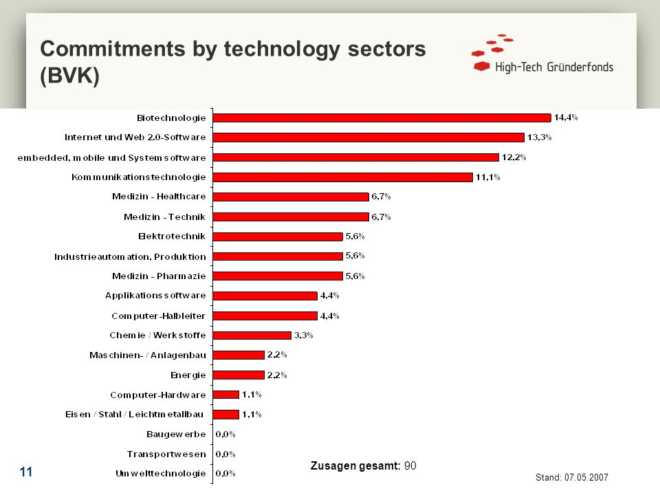 11 Zusagen gesamt: 90 Stand: 07.05.2007 Commitments by technology sectors (BVK)