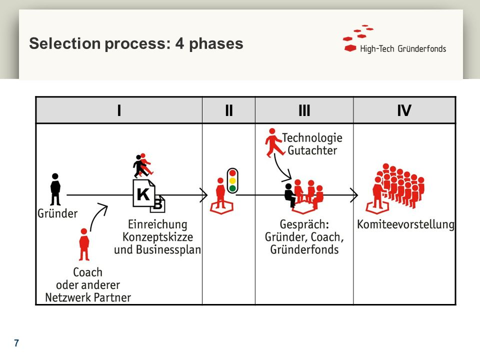 7 Selection process: 4 phases IIIIIIIV