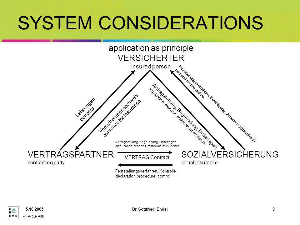 © BO-EBM 5.10.2005Dr Gottfried Endel9 SYSTEM CONSIDERATIONS application as principle VERSICHERTER insured person VERTRAGSPARTNER contracting party SOZ