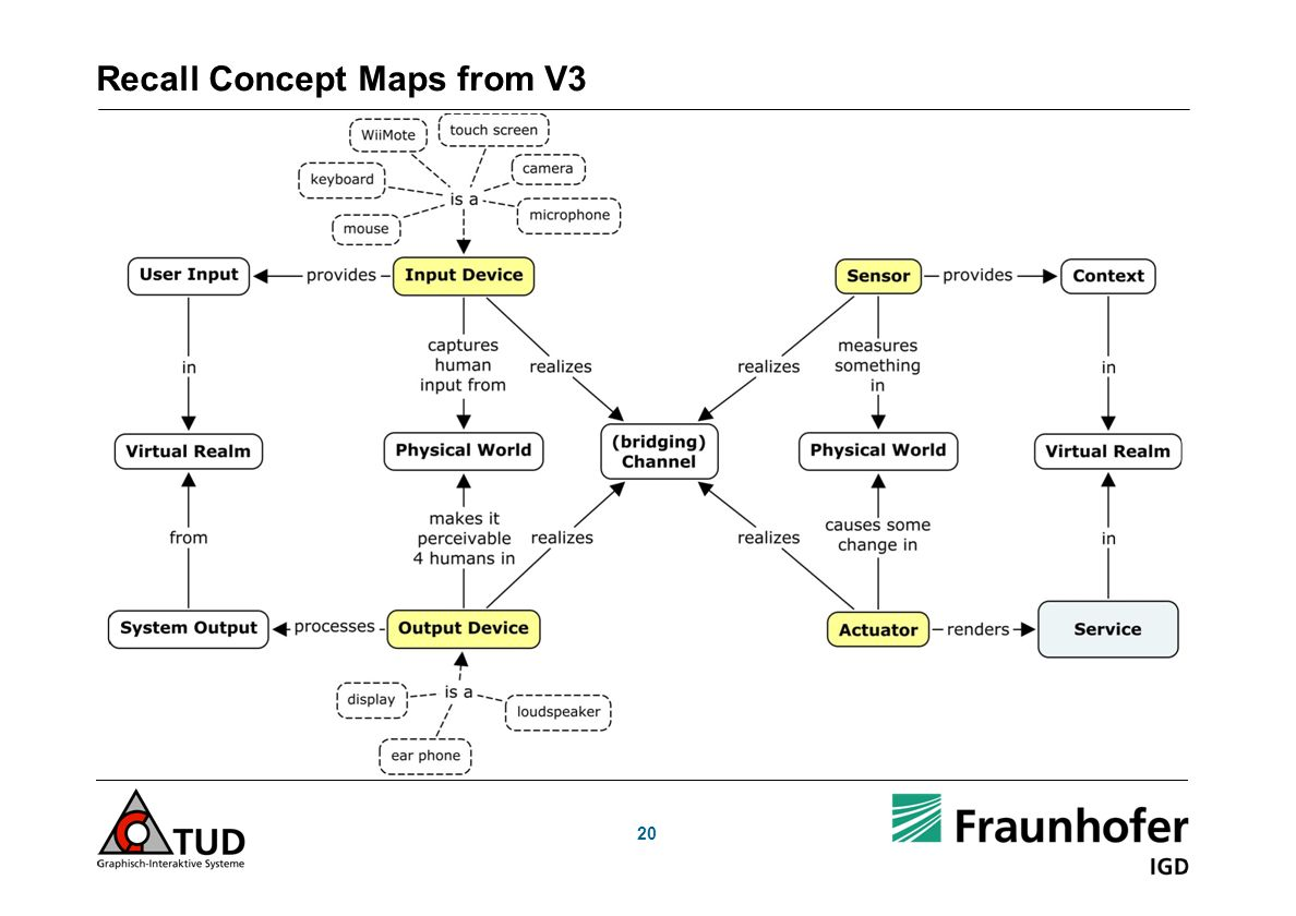 20 Recall Concept Maps from V3
