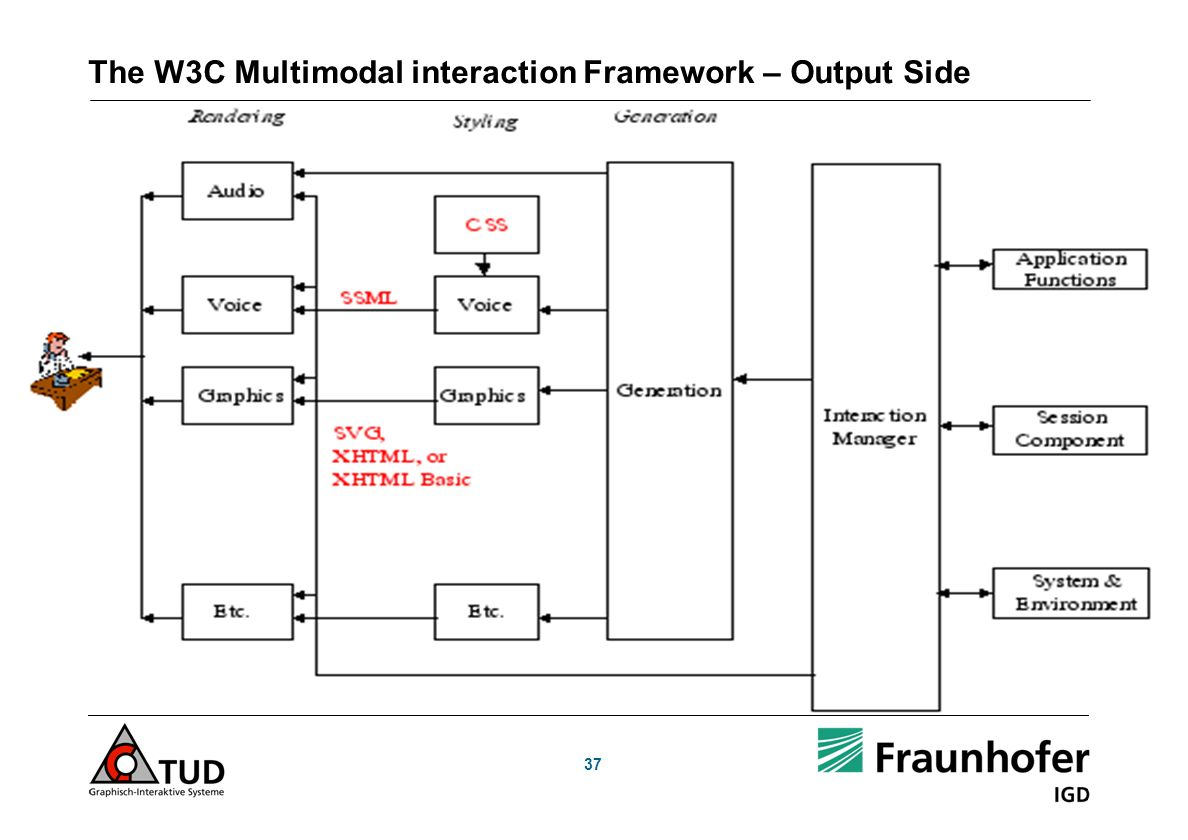 37 The W3C Multimodal interaction Framework – Output Side
