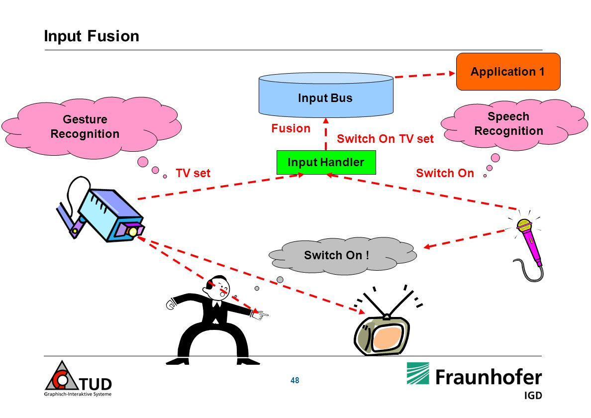 48 Input Fusion Switch On ! Input Bus Application 1 Input Handler TV setSwitch On Switch On TV set Speech Recognition Gesture Recognition Fusion