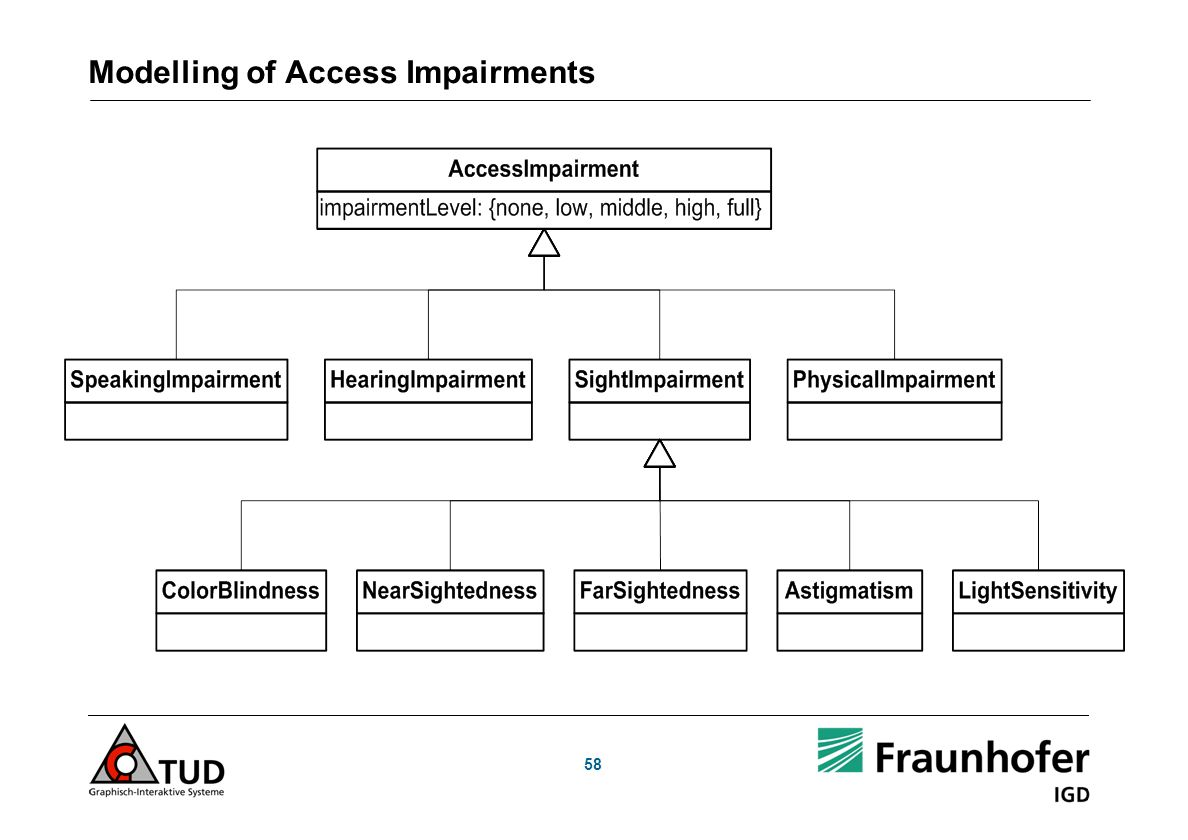 58 Modelling of Access Impairments