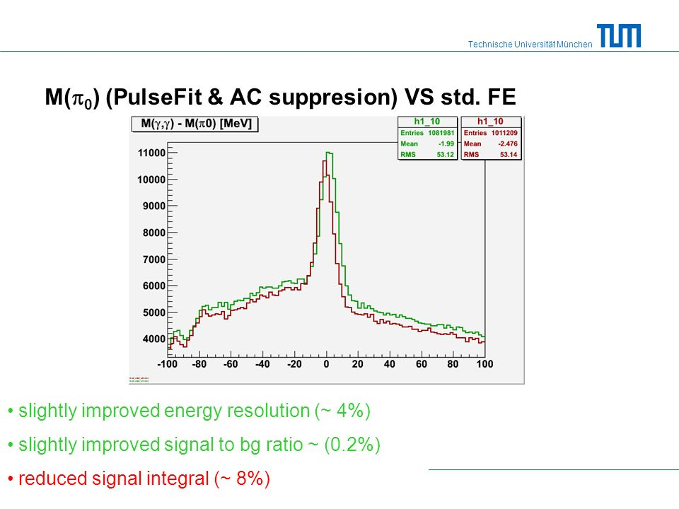 Technische Universität München M( 0 ) (PulseFit & AC suppresion) VS std. FE slightly improved energy resolution (~ 4%) slightly improved signal to bg