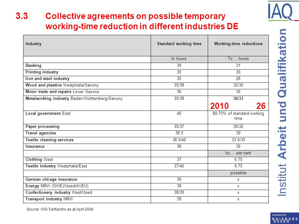 Institut Arbeit und Qualifikation 3.3 Collective agreements on possible temporary working-time reduction in different industries DE IndustryStandard working timeWorking-time reductions In hoursTo...