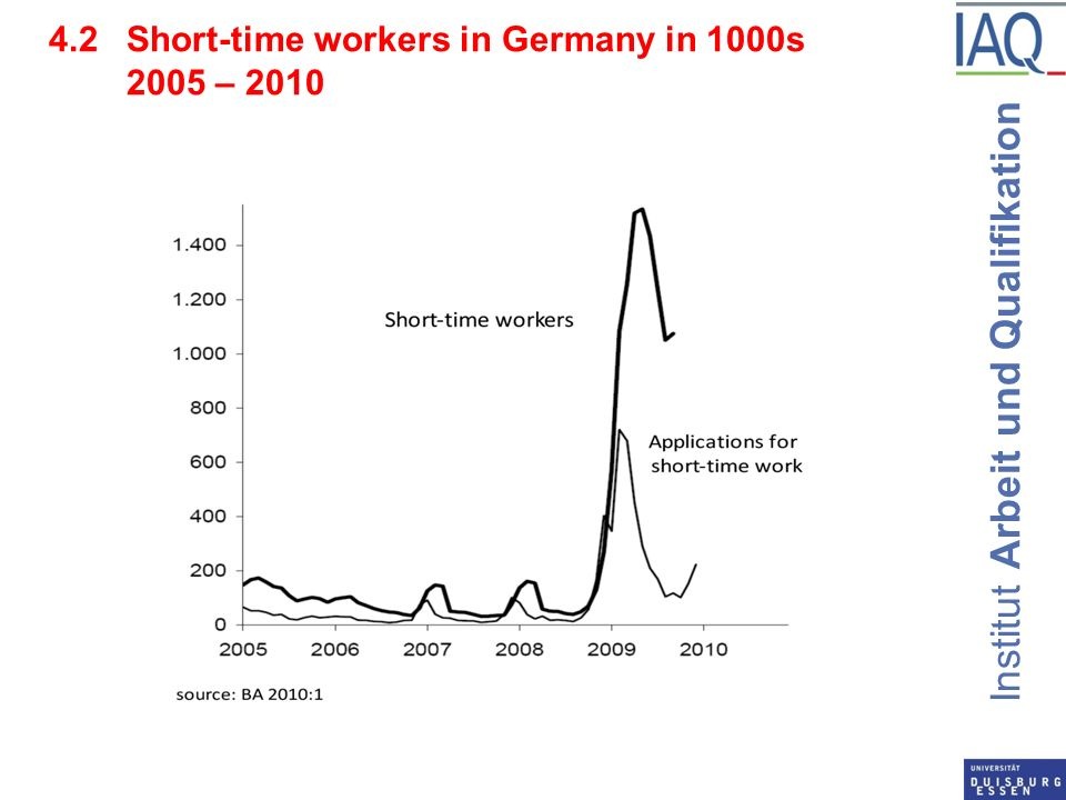 Institut Arbeit und Qualifikation 4.2Short-time workers in Germany in 1000s 2005 – 2010