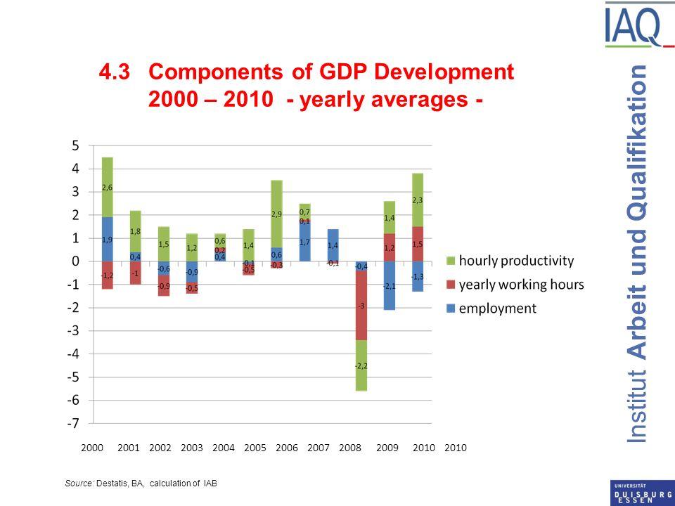Institut Arbeit und Qualifikation 4.3 Components of GDP Development 2000 – 2010 - yearly averages - 20002001200220032004200520062007200820092010 Source: Destatis, BA, calculation of IAB