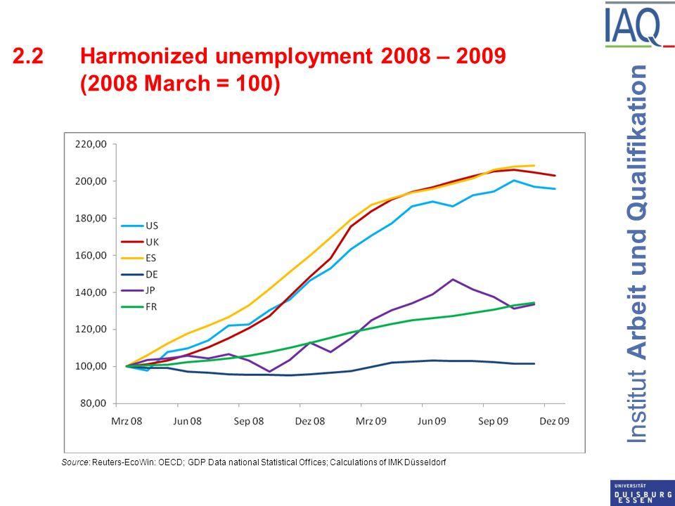 Institut Arbeit und Qualifikation 2.2Harmonized unemployment 2008 – 2009 (2008 March = 100) Source: Reuters-EcoWin: OECD; GDP Data national Statistica