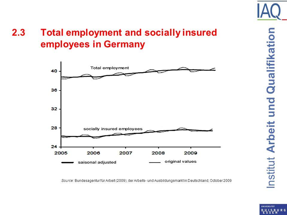 Institut Arbeit und Qualifikation 2.3Total employment and socially insured employees in Germany Source: Bundesagentur für Arbeit (2009), der Arbeits-