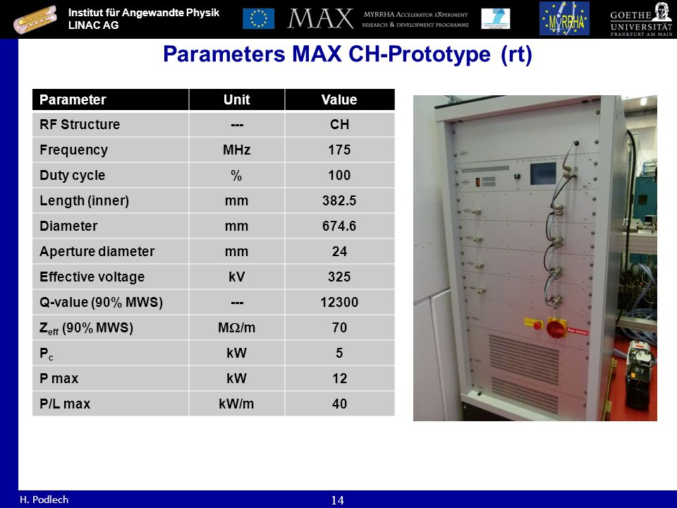 Institut für Angewandte Physik LINAC AG H. Podlech 14 Parameters MAX CH-Prototype (rt) ParameterUnitValue RF Structure---CH FrequencyMHz175 Duty cycle