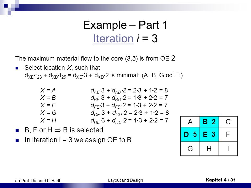 Layout and DesignKapitel 4 / 31 (c) Prof. Richard F. Hartl Example – Part 1 Iteration i = 3 Iteration The maximum material flow to the core (3,5) is f