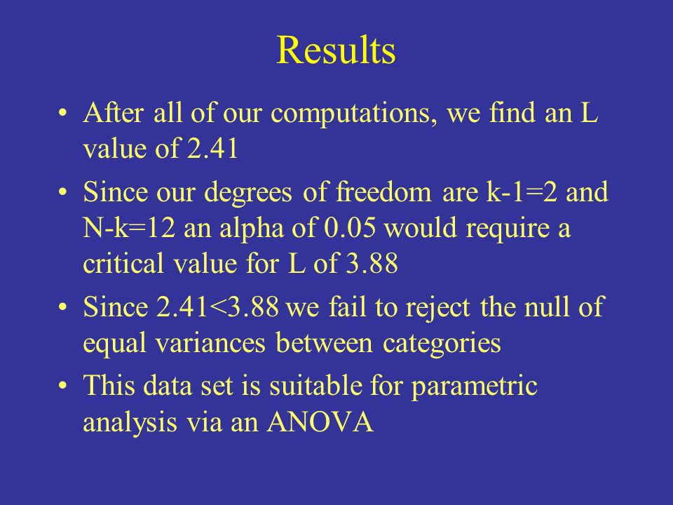 Results After all of our computations, we find an L value of 2.41 Since our degrees of freedom are k-1=2 and N-k=12 an alpha of 0.05 would require a c